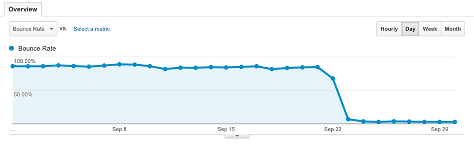 September bounce rate