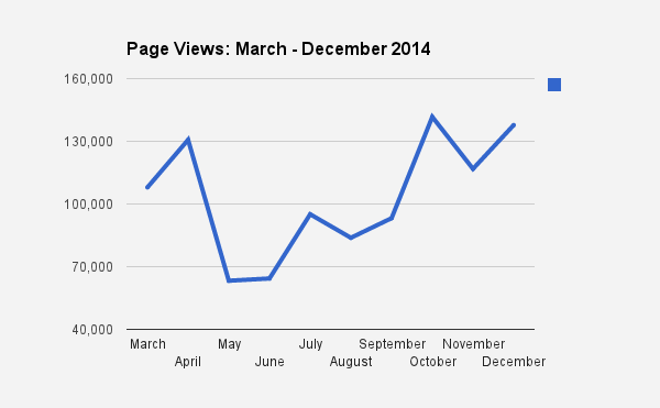 3:2014 - 12:2014 page views chart