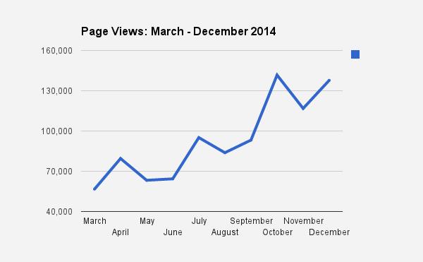 Page views 2014 (no standing desk)